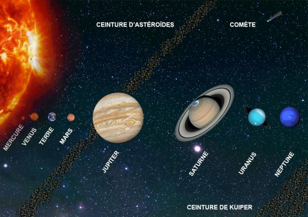 ... de planètes telluriques (de Mercure à Mars) et ou gazeuses (Jupiter à  Neptune.Il gravite autour de celles-ci s accompagnant de 3 ceintures  d astéroïdes ... 1ac26fc9548