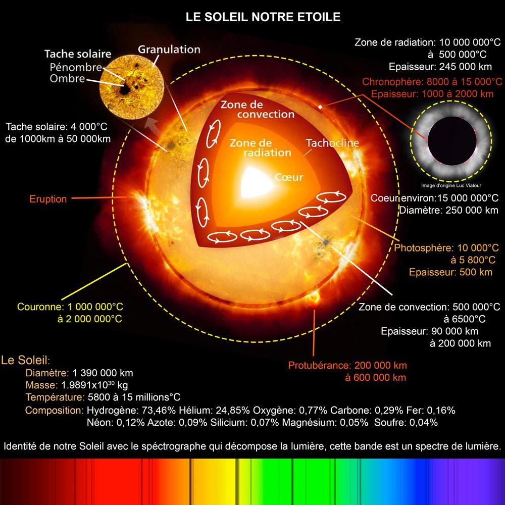 Fiche descriptive du Soleil dangeorges56