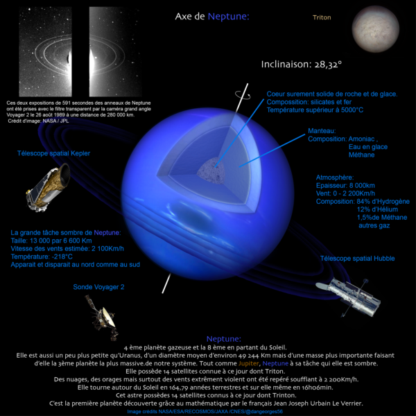 Fiche descriptive de Neptune