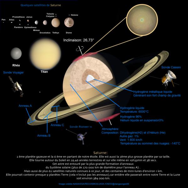 Fiche descriptive de Saturne